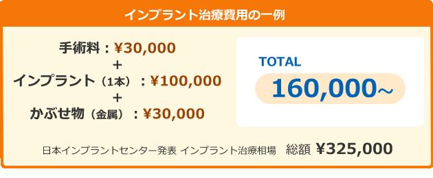 インプラント治療費用の一例